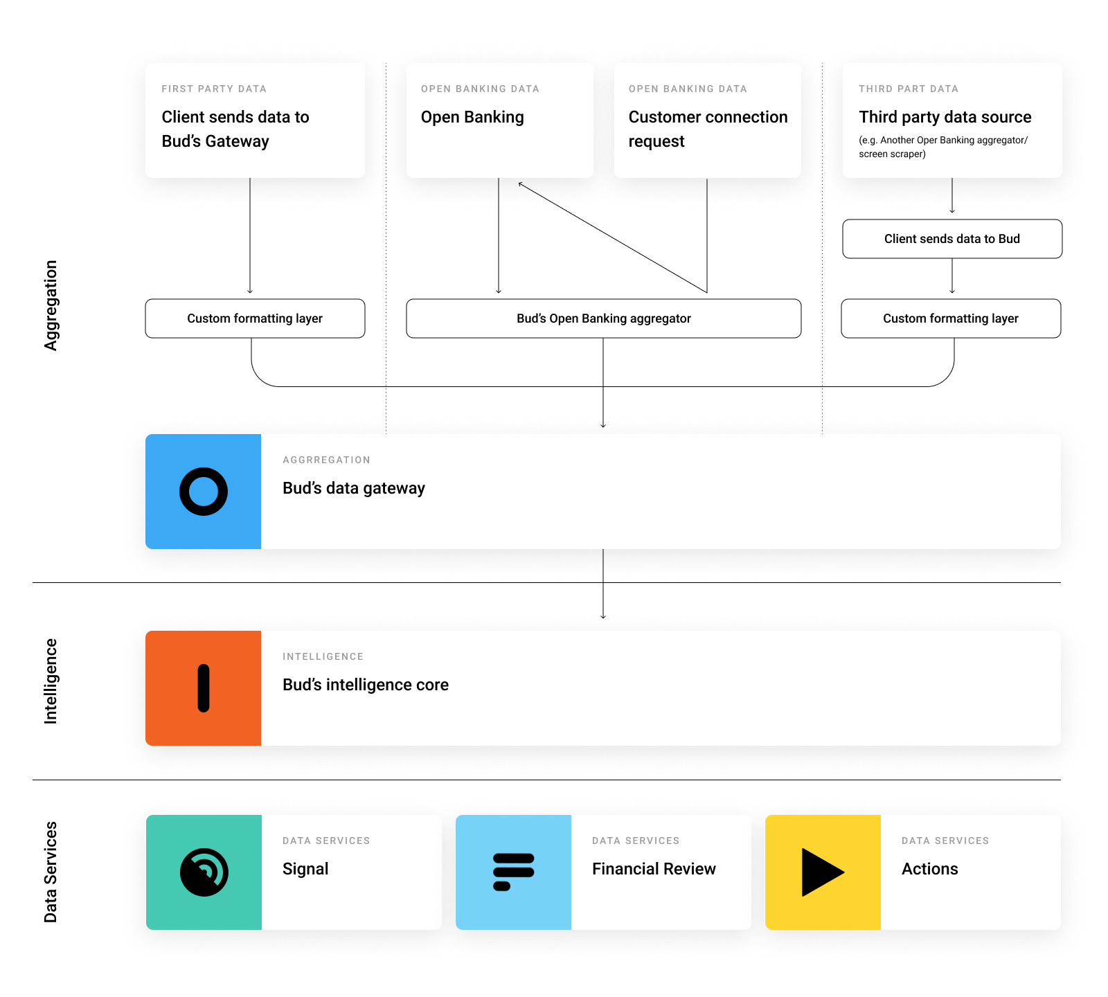 Platform_Diagram_02