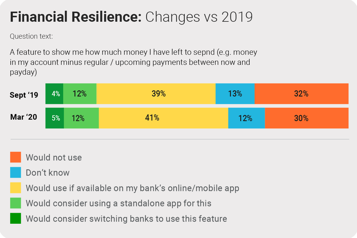 Financial-resilience-adoption graph